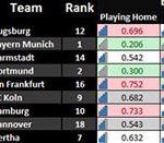 Abstiege und Relegationsspiele der Frankfurter Eintracht